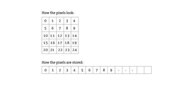 pixelarray